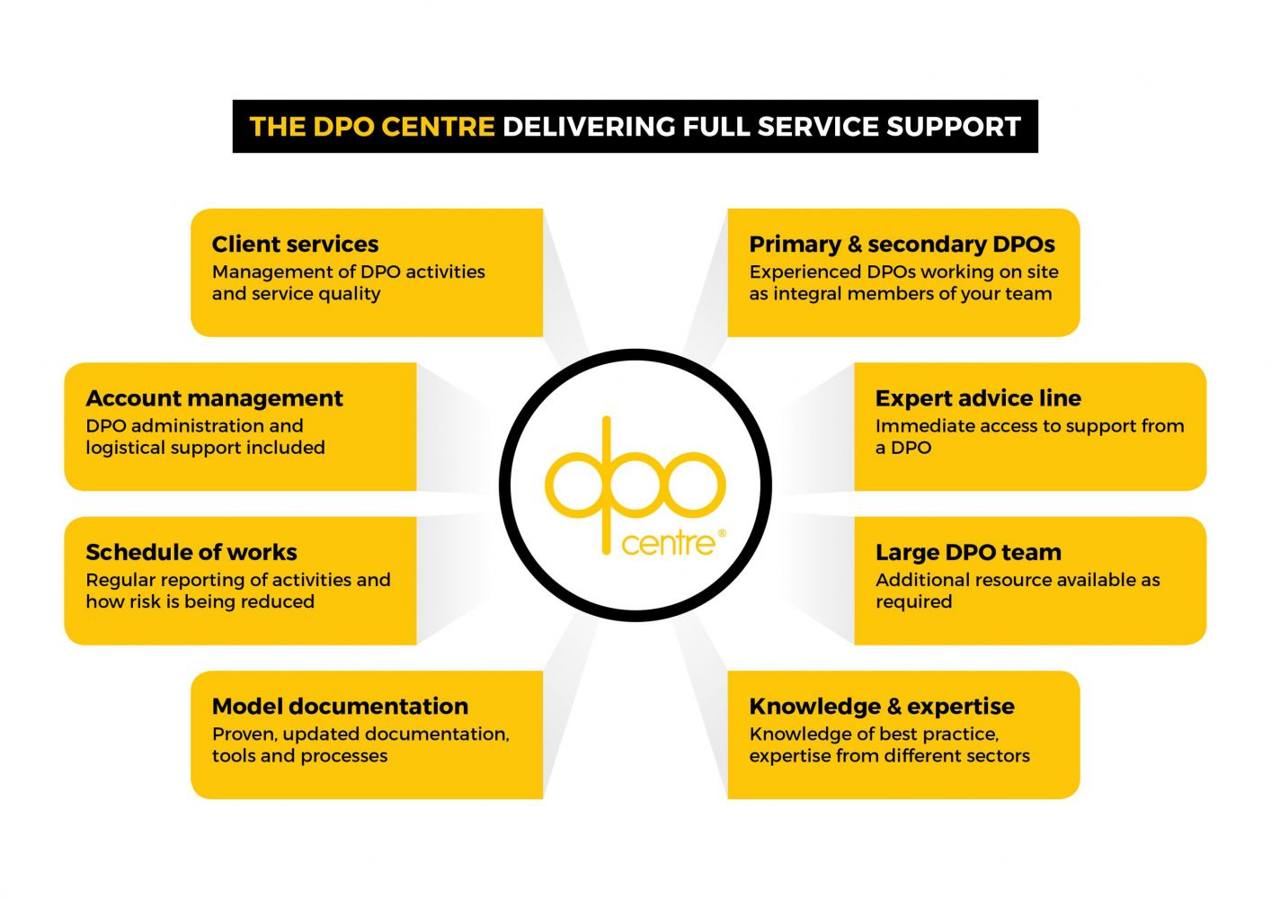 DPO centre full service support